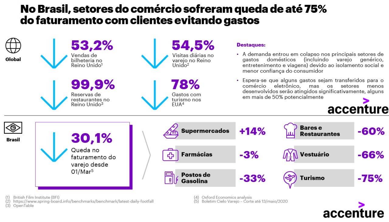 Turismo é o setor mais impacto pela pandemia no Brasil, aponta estudo da Accenture